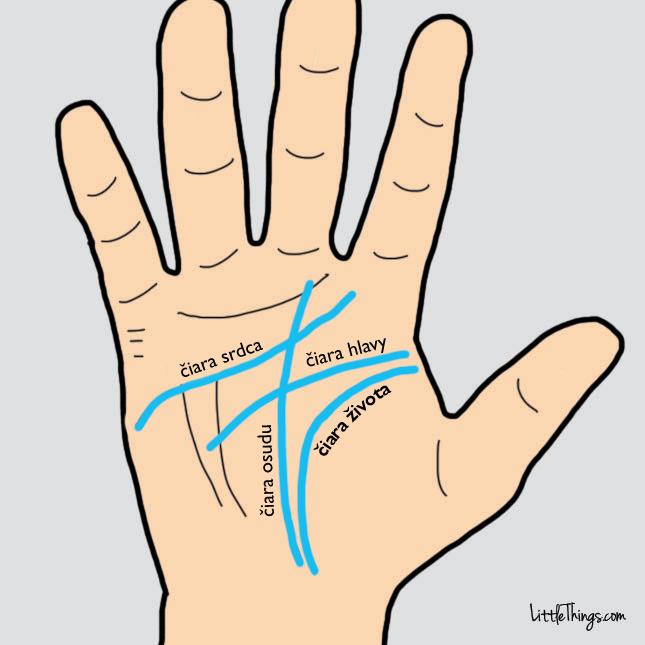 Čo o vás prezrádzajú čiary na vašich rukách?